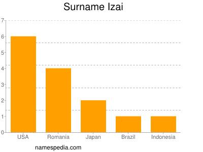 Surname Izai