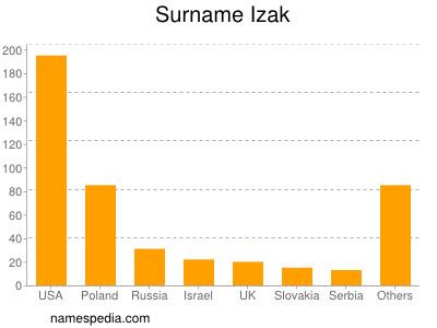 Surname Izak