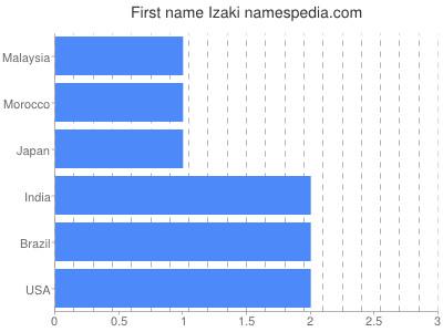Given name Izaki