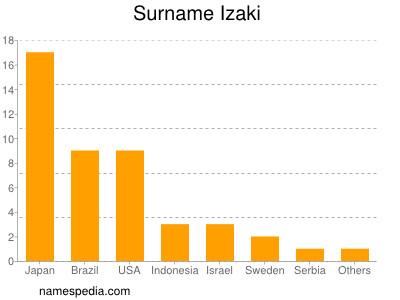 Surname Izaki