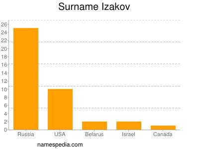 Surname Izakov