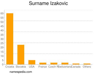 Surname Izakovic