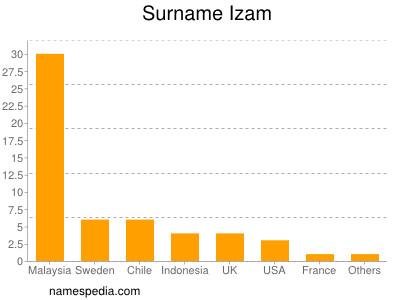 Surname Izam