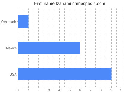 Given name Izanami