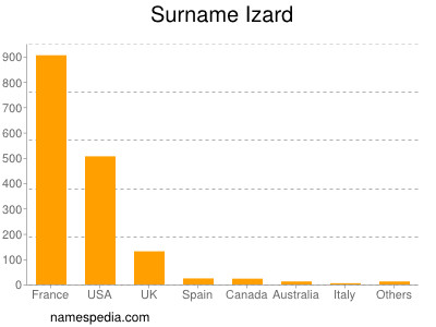 Surname Izard