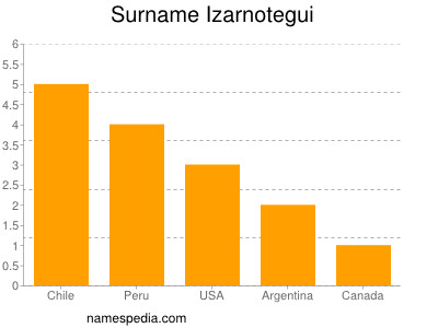 Surname Izarnotegui