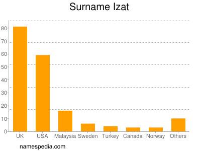 Surname Izat