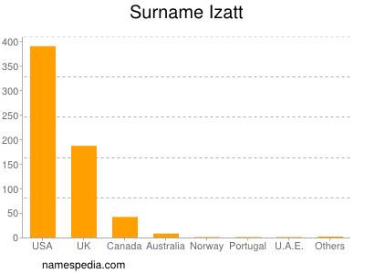 Familiennamen Izatt