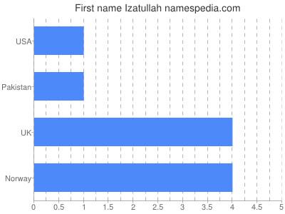 Given name Izatullah