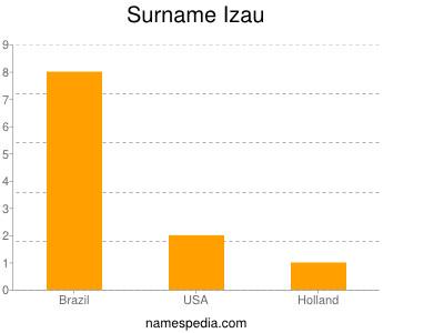 Surname Izau