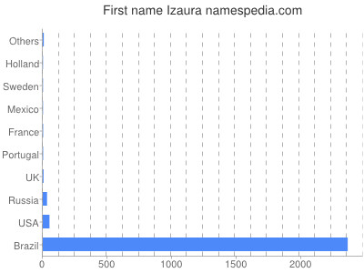 Given name Izaura