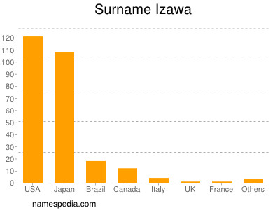 Surname Izawa