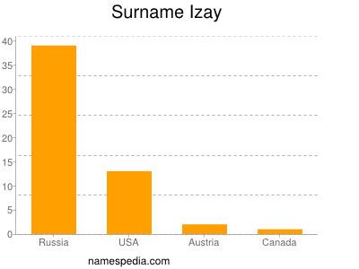 Surname Izay