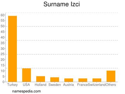 Surname Izci