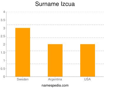 Surname Izcua