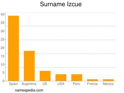 Surname Izcue