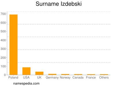 Surname Izdebski