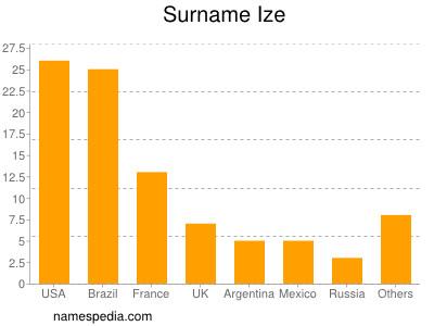 Surname Ize