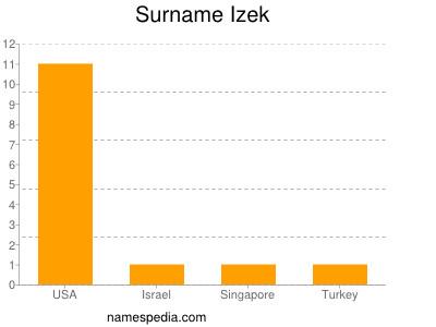 Surname Izek