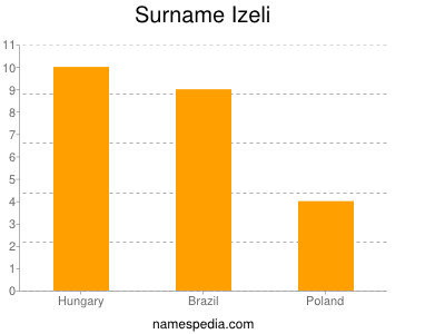 Surname Izeli