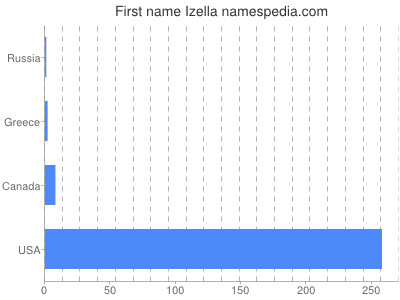 Given name Izella