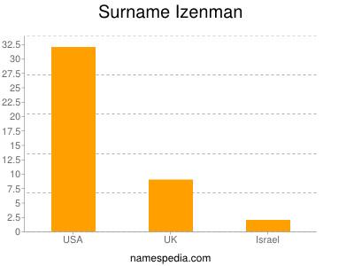 Surname Izenman
