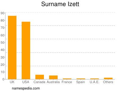 Surname Izett