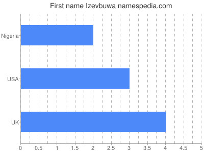 Given name Izevbuwa