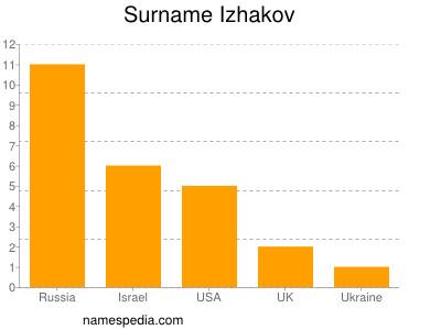 Surname Izhakov
