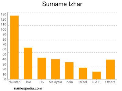 Surname Izhar