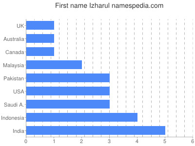Given name Izharul