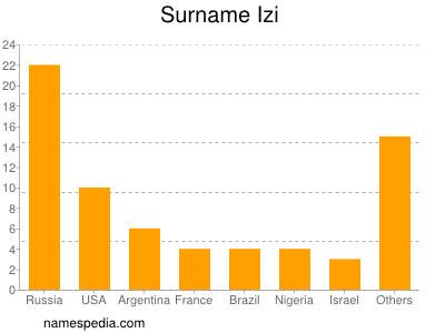 Surname Izi