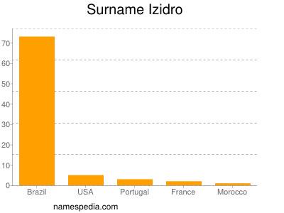 Surname Izidro