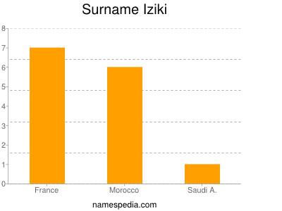 Surname Iziki