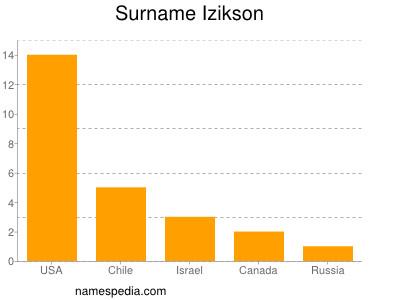 Surname Izikson