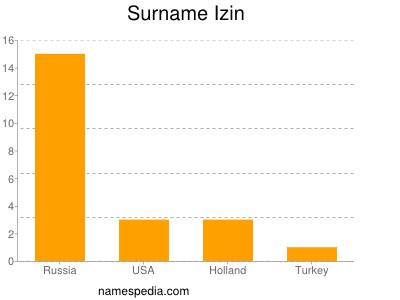 Surname Izin