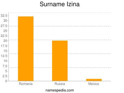 Surname Izina