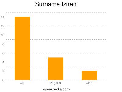 Surname Iziren