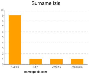 Surname Izis