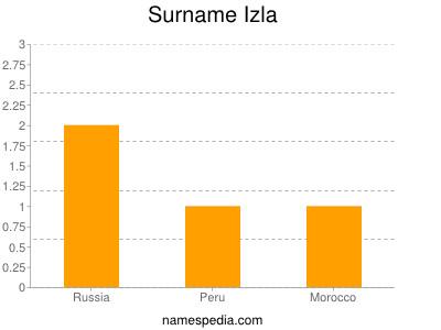 Surname Izla