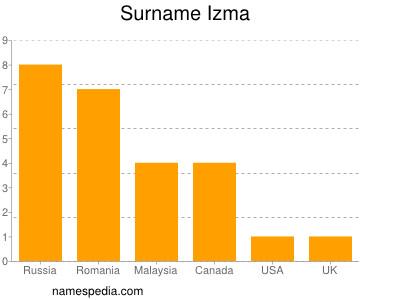 Surname Izma