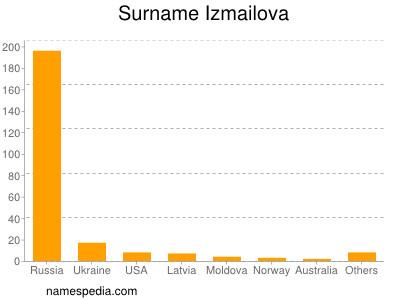 Surname Izmailova