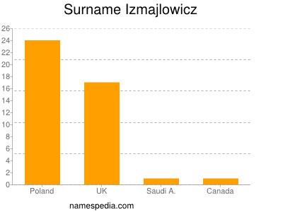 Surname Izmajlowicz