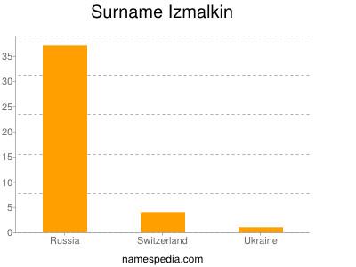 Surname Izmalkin