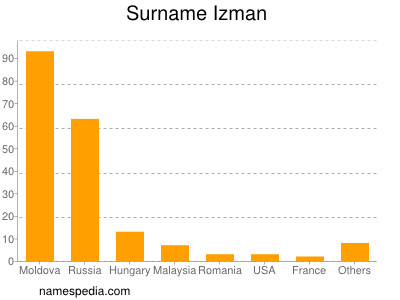 Surname Izman