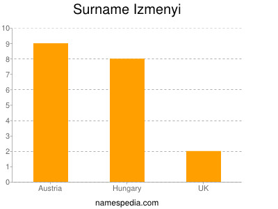 Surname Izmenyi