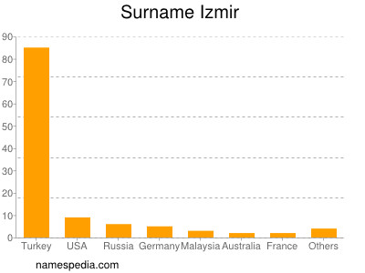 Surname Izmir