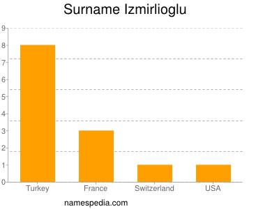 Surname Izmirlioglu