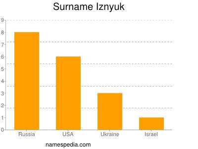 Surname Iznyuk