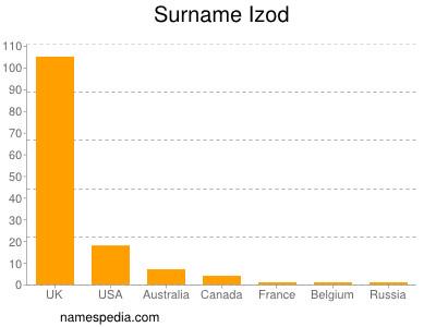 Surname Izod